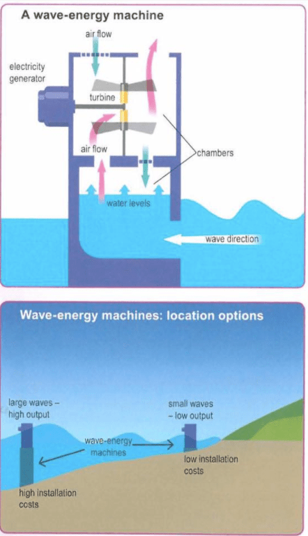 The Diagrams Below Show the Design for a Wave-energy Machine