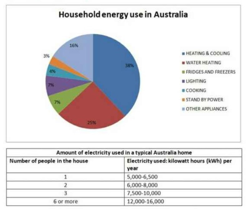 The pie chart below shows where energy is used in a typical Australian household, and the table shows the amount of electricity used according to the number of occupants