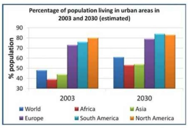 The Graph Shows the Percentage of the Population Living in Urban Areas