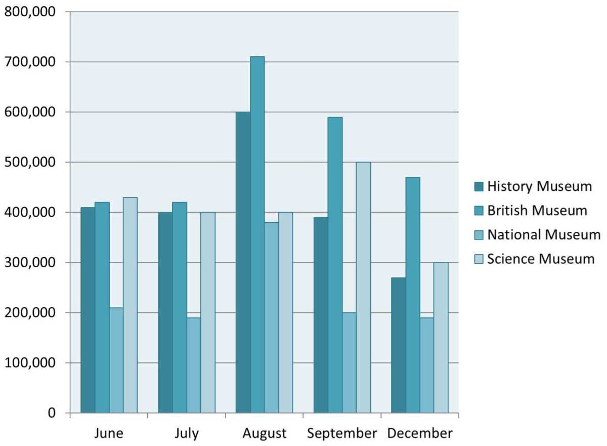 The bar chart shows the number of visitors to four London museums