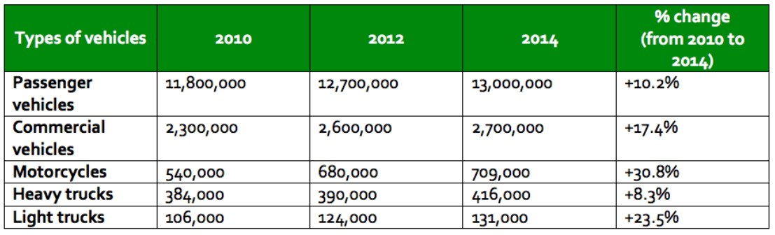 The table gives information about five types of vehicles registered in Australia in 2010, 2012 and 2014