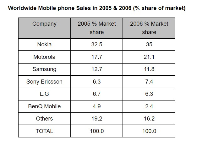 The table shows the worldwide market share of the mobile phone market for manufactures in the years 2005 and 2006.