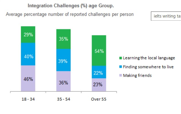 The chart below shows information about the challenges people face