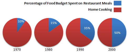 The charts below show the percentage of their food budget the average family