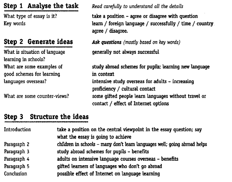 Plan your answer Writing test 5 task 2