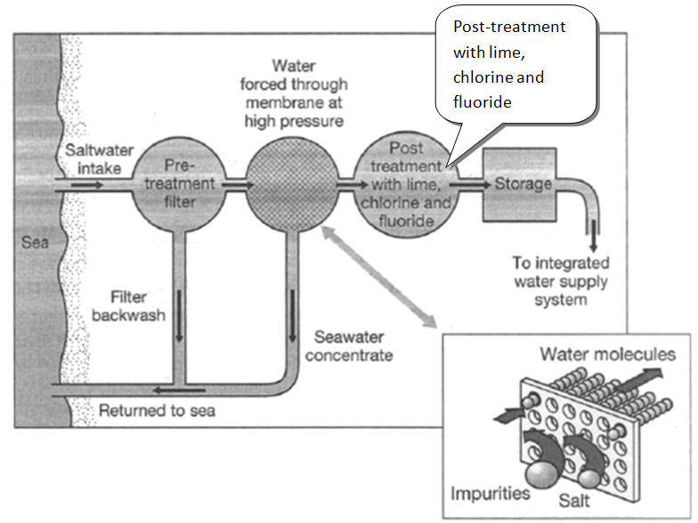 Ielts sample charts for writing task 1 the diagram below shows how water is filtered diagramseawater ccuart Choice Image