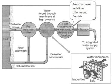diagram_seawater
