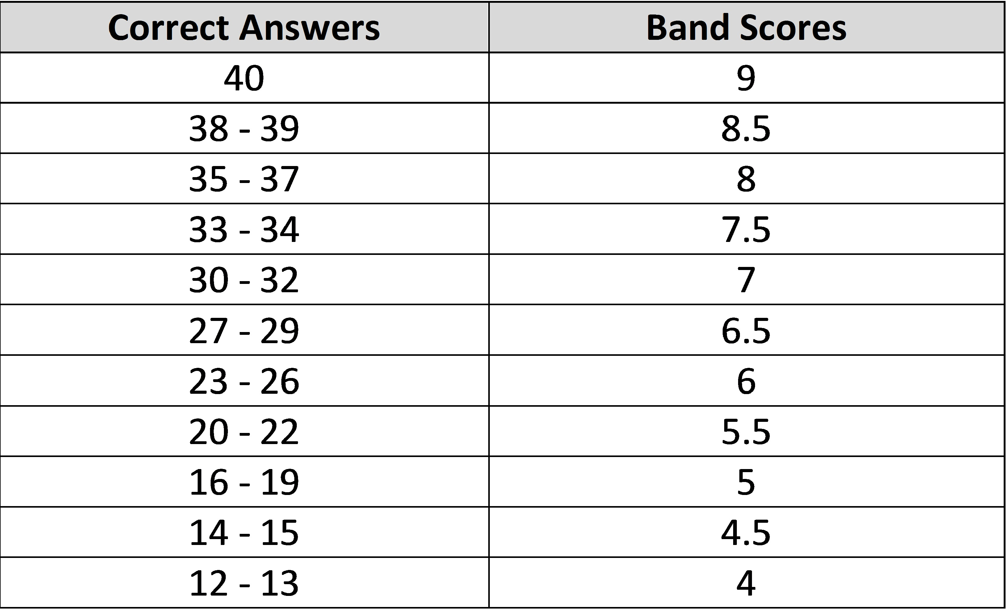 ielts band scores how they are calculated ielts listening scores