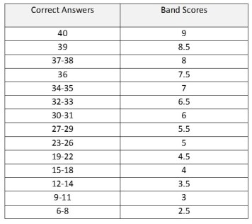 general training reading scores