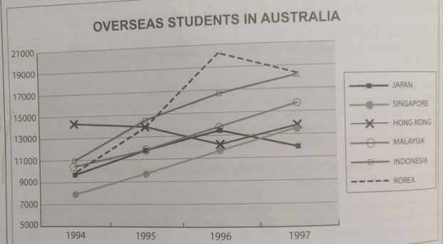 overseas students line graph ielts