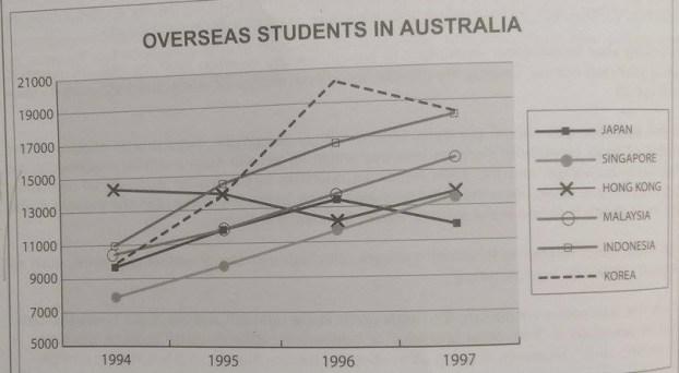 overseas students line graph ielts