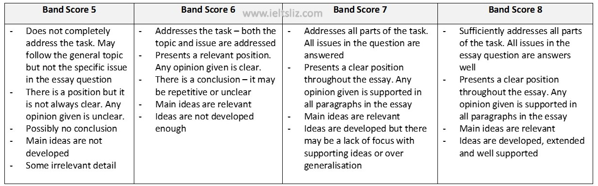 Ielts Writing Task  Band Scores  To  With Tips Task Response Comparison Contrast Essay Example Paper also Website Content Writing Services  Where Is A Thesis Statement In An Essay