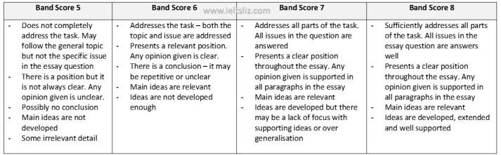 task response marking criteria