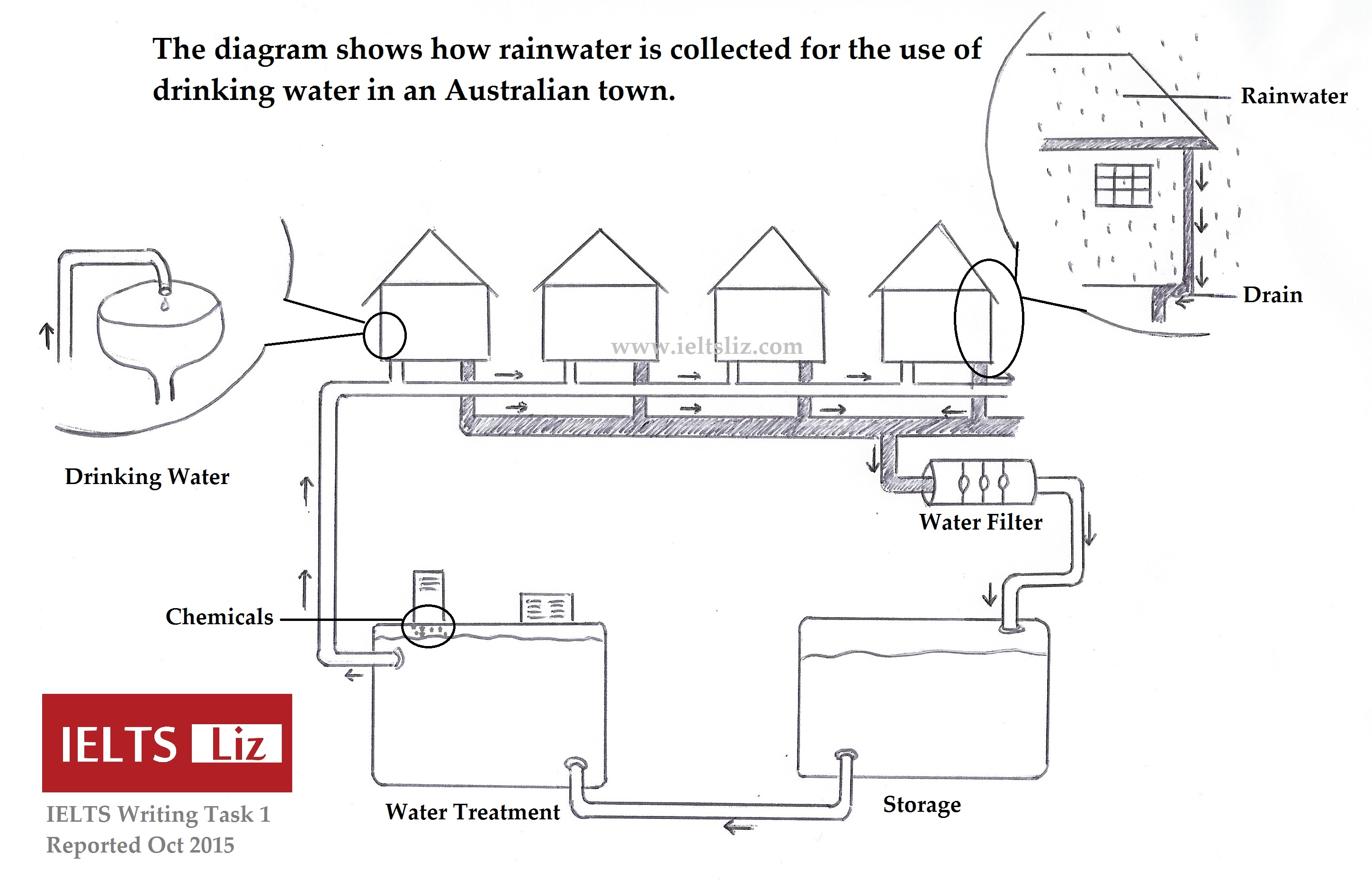 Ielts Rainwater Diagram Reported 2018 To Make Flow Chart Drawing Illustration Water Cycle