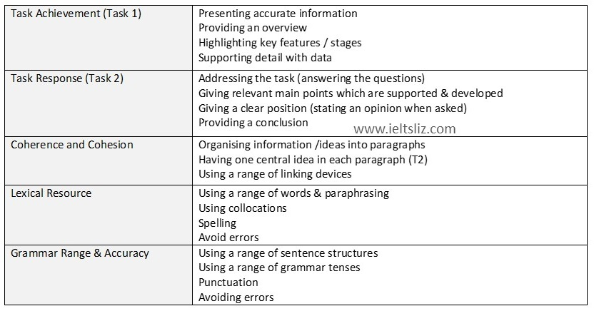 assessment important factors with regard to essay writing