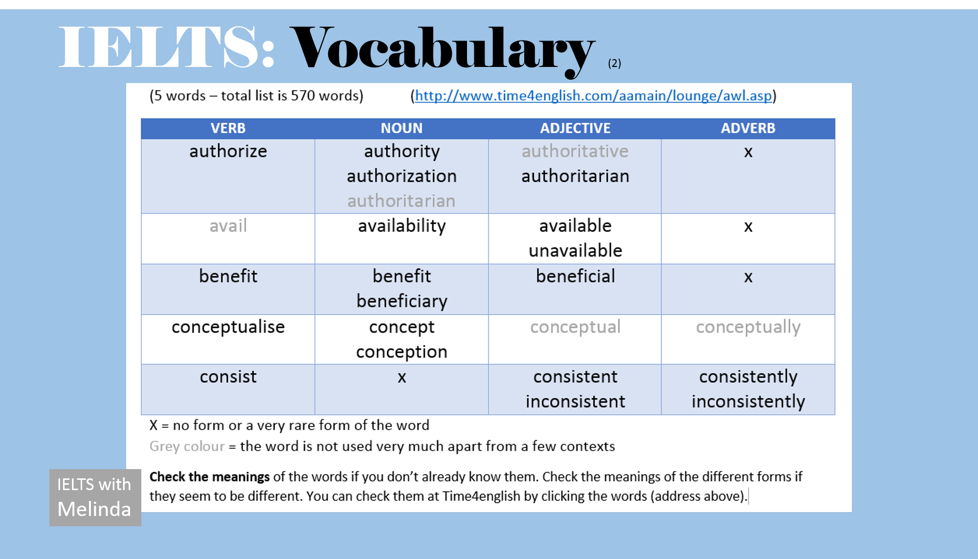 Ielts Vocabulary Academic Word List Ieltswithmelinda