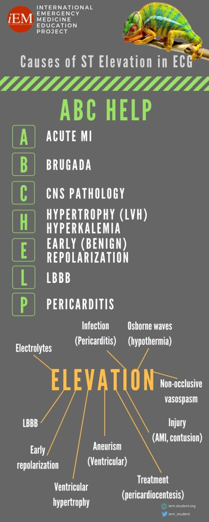 iEM-infographic-Causes of ST elevation