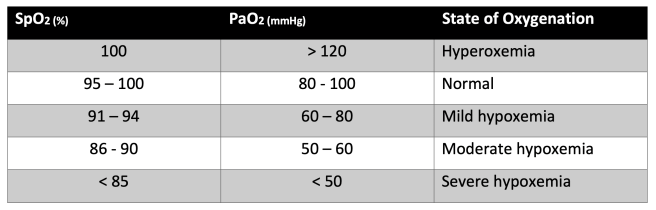 Oxygenation and Oximetry - Table 1
