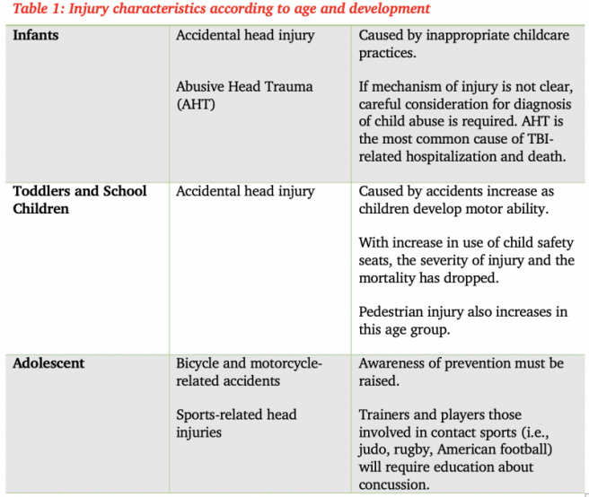 Table 1 Injury characteristics according to age and development
