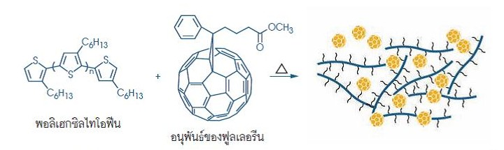Nanocrystalline solar cell