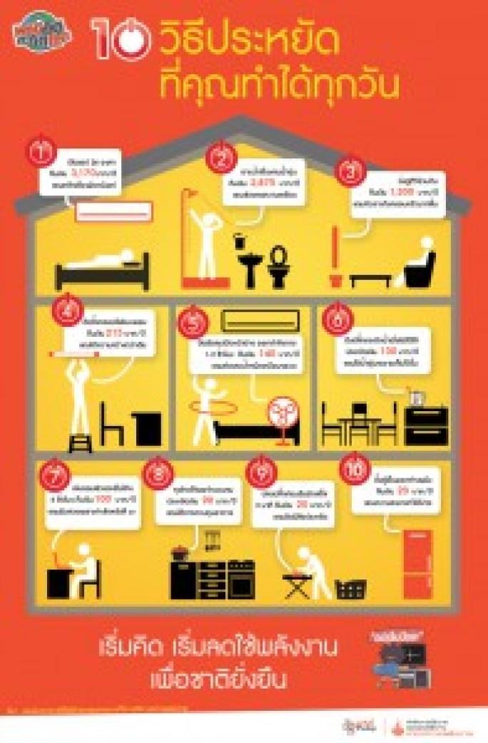 10 วิธีประหยัด