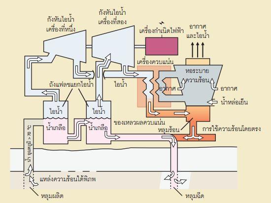 พลังงานความร้อนใต้พิภพระบบแฟลชคู่