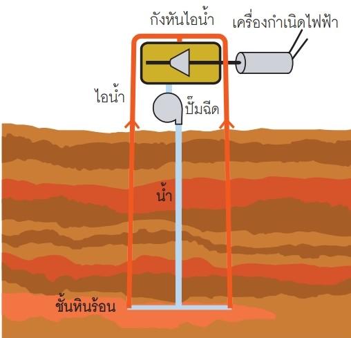 ภาพจำลอง แสดงการผลิตกระแสไฟฟ้าจากชั้นหินแห้งใต้พิภพ