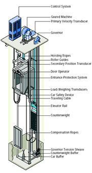 เครื่องลิฟต์ขับเคลื่อนด้วยเฟือง (geared-drive machine)
