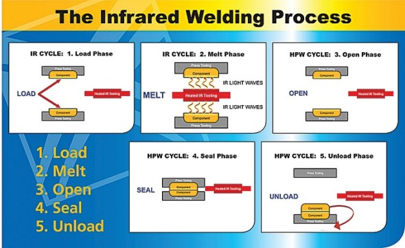 infrared welding process