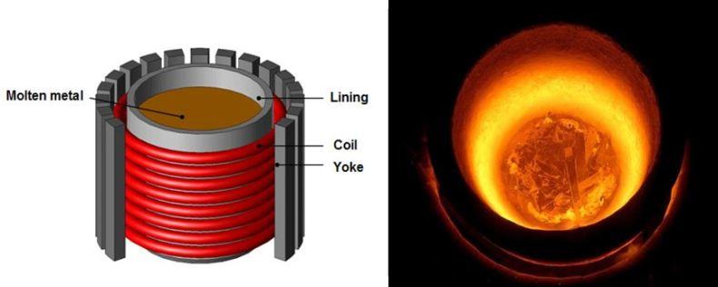 HF induction heating furnace
