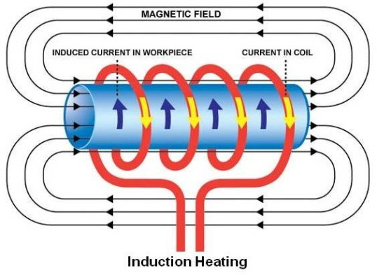 Induction-Heating process