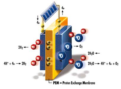 นวัตกรรมใหม่เปลี่ยนพลังงานแสงอาทิตย์เป็นเชื้อเพลิงไฮโดรเจน