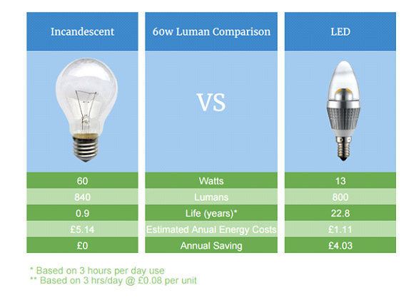 """LEDs"" เทคโนโลยีแสงสว่างประสิทธิภาพสูงที่ดึงดูดยักษ์ใหญ่อย่างอเมริกา"