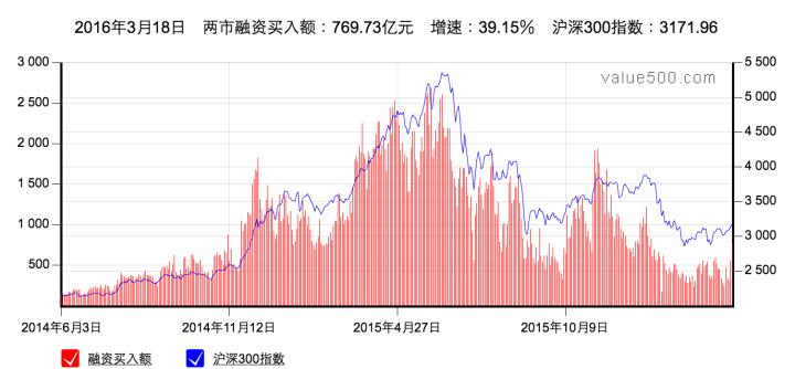 2016-03-21_2308兩市融資買入