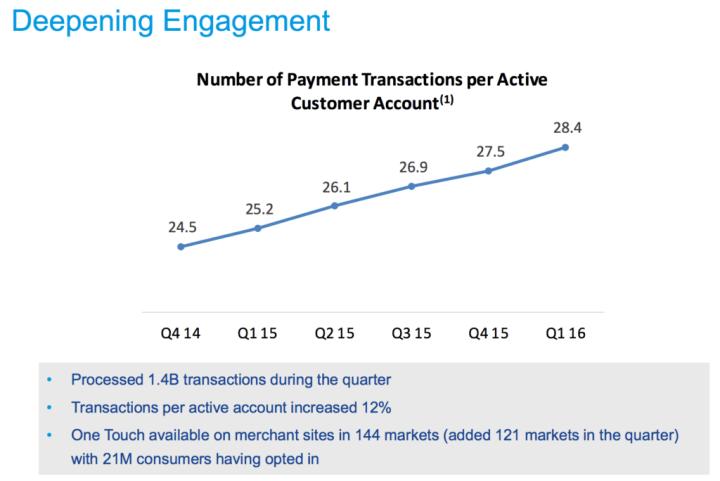 2016q1 paypal engagement