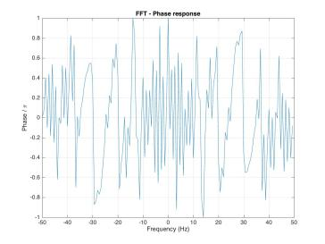 fft_phase_response