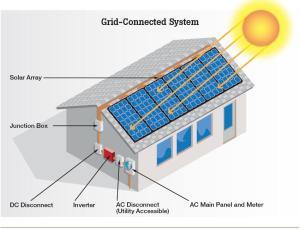 Solar Energy Design – IESG Engineering
