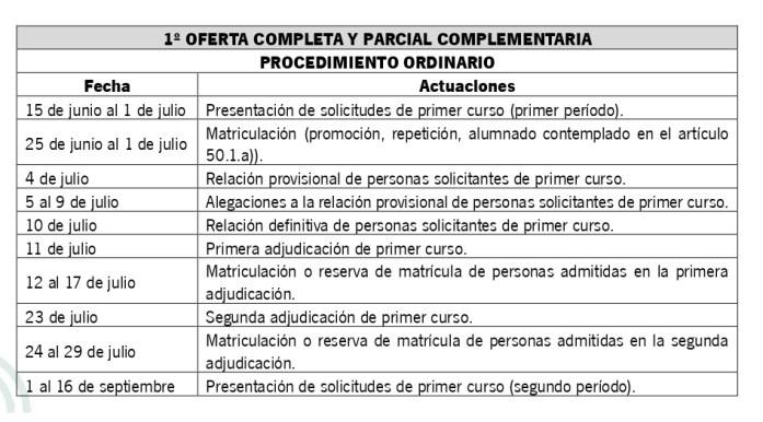 Calendario Ujaen.Calendario De Escolarizacion De Formacion Profesional Ies Maria