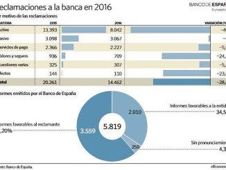 Банк Испании ожидает удвоение количества требований по ипотечным кредитам