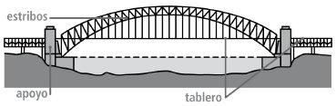 Partes de un puente