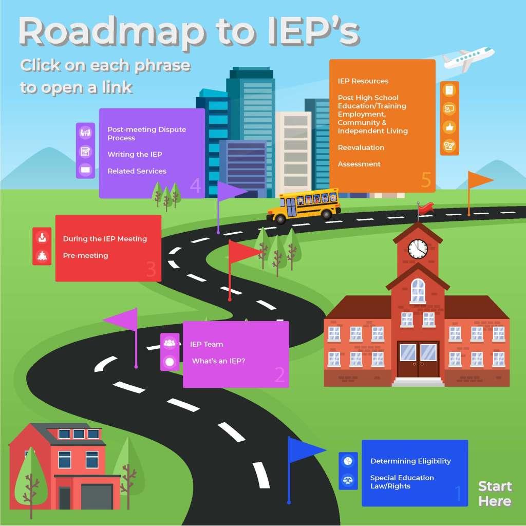 NCHPAD IEP Roadmap