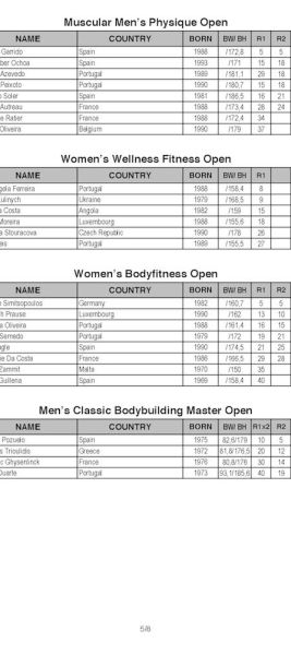 2018-IFBB-Diamond-Cup-Espinho-Portugal_Results_Page_5