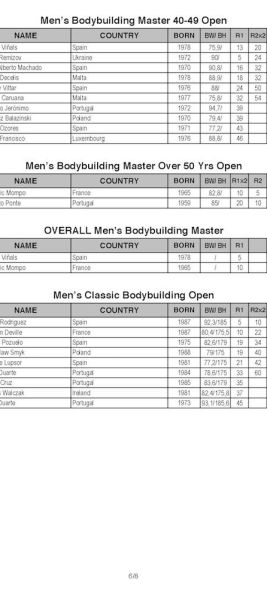 2018-IFBB-Diamond-Cup-Espinho-Portugal_Results_Page_6