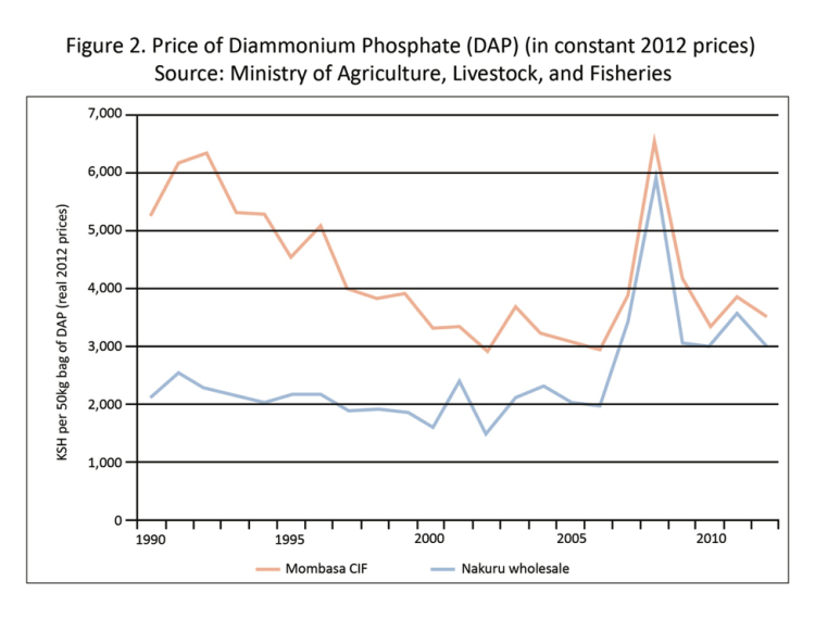 Price of DAP.png