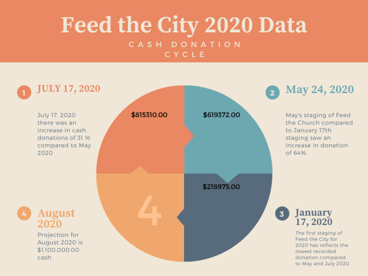FEED THE CITY 2020 DONATION CYCLE Image