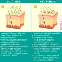 Filtri fisici e filtri chimici nei solari: distinguere per scegliere