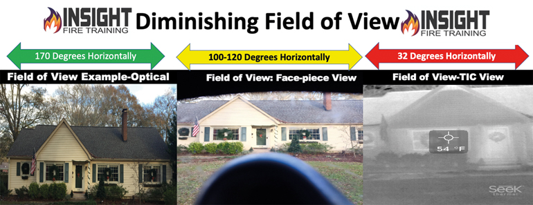 Understanding Field of View: The TIC's field of view is dramatically smaller than the human eye and cause firefighters to miss areas outside of their normal line of sight if the scan is not done correctly.