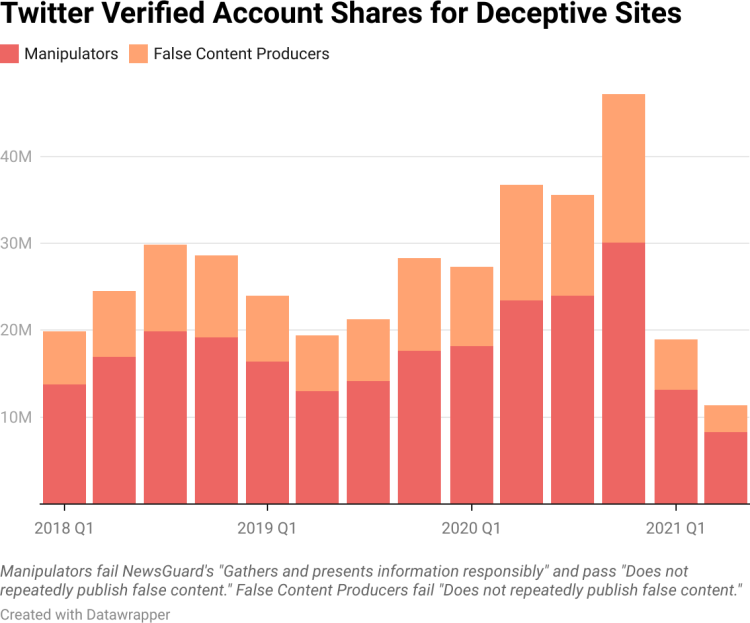Twitter verified-account shares for deceptive sites, more than doubled from 2018 to 2021 (source: GMF Digital New Deal)