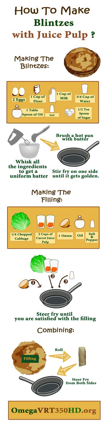 Blintzes with carrot juice pulp infographic