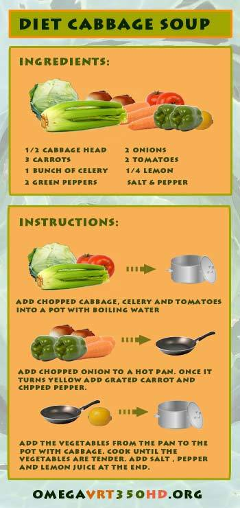 diet cabbage soup infographic